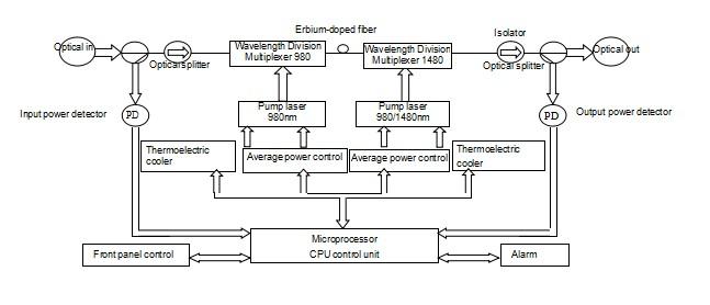 Independent Erbium-doped Optical Amplifier