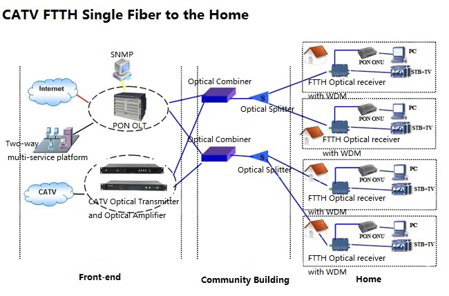 FTTH Solutions: FTTH single fiber to the home and FTTH dual fiber to the home