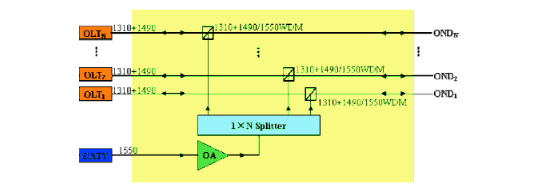 Application of High Power Optical Amplifier in Triple Network Fusion