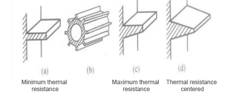 Heat Dissipation Design