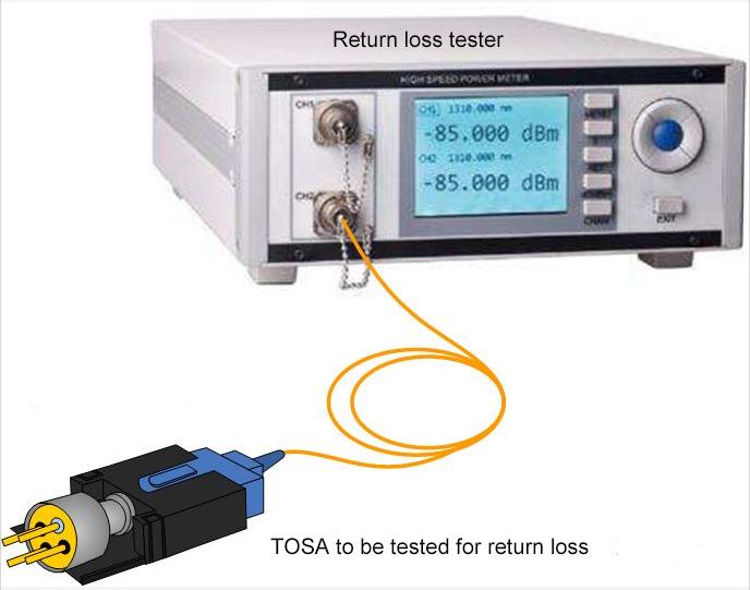 Return Loss Test of Optical Index